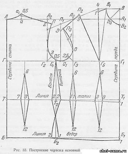 Построение чертежа основной выкройки спинки