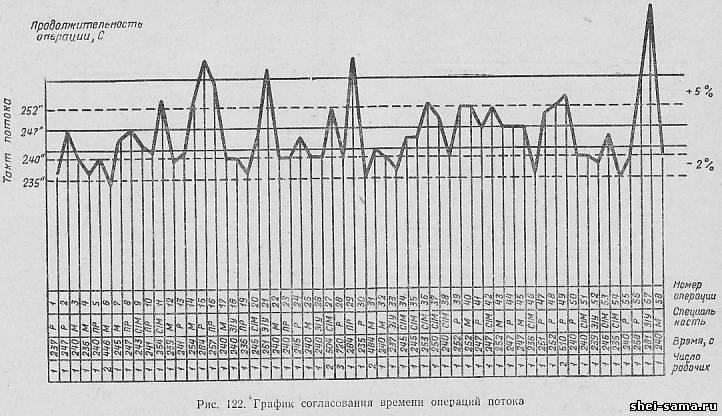 согласование графиков ограничений