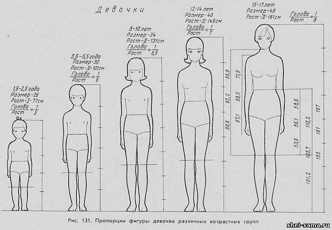 Показаны картинки по запросу Эскизы Моделей Детской Одежды