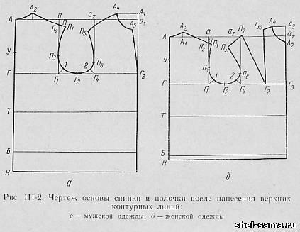 Формулы чертеж основы женского платья