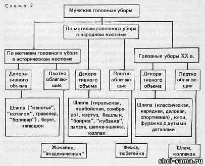 Классификация головных уборов