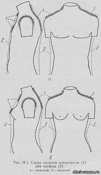Внутренние размеры и форма одежды опорная поверхность